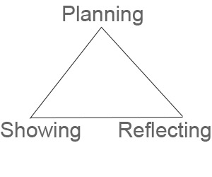Planning – Showing – Reflecting